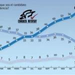 Las estadísticas tienen contra la pared a Creel y Cordero en el PAN.