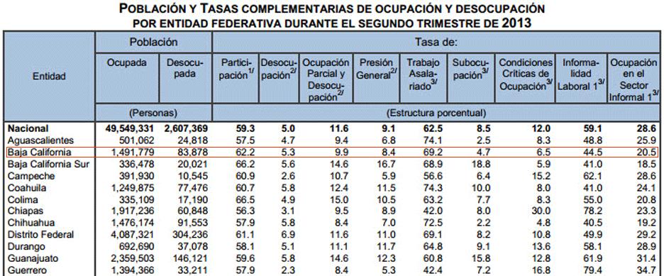 Encuesta Nacional de Ocupación y Empleo